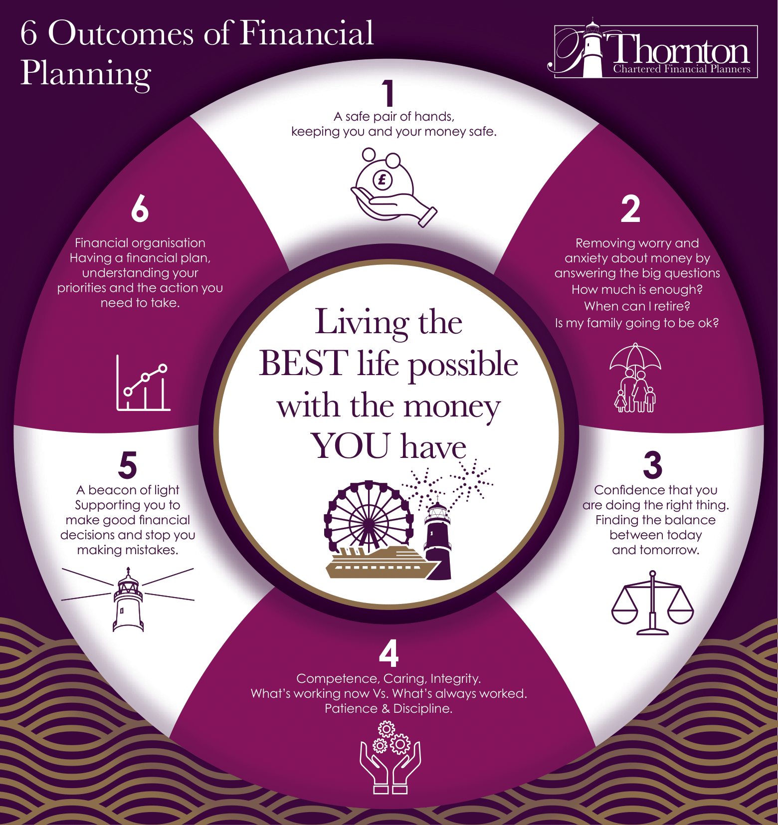 6 Outcomes of Financial Planning