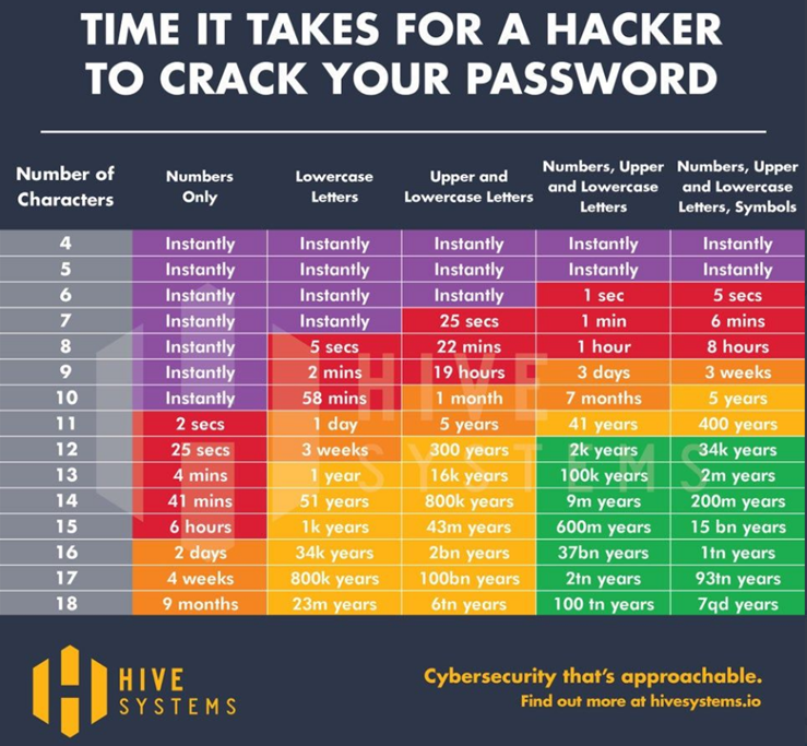 time it takes for a hacker to crack your password
