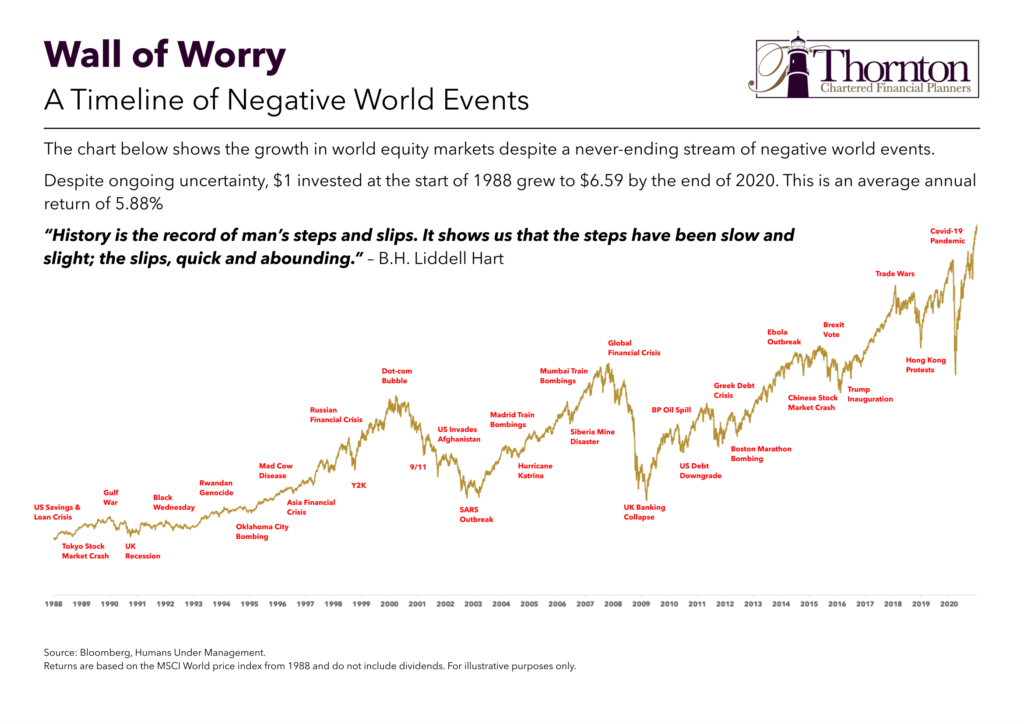 A Timeline of Negative World Events